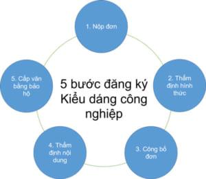 5-buoc-dang-ky-kieu-dang-cong-nghiep